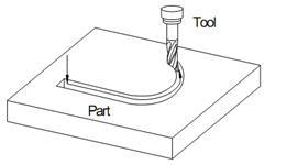 نحوه حرکت دستگاه سی ان سی CNC